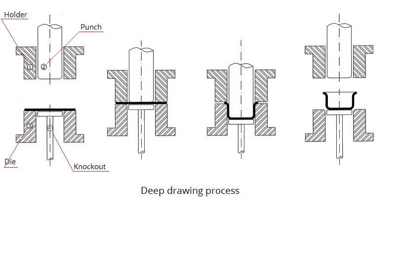 deep draw process-SipxMach