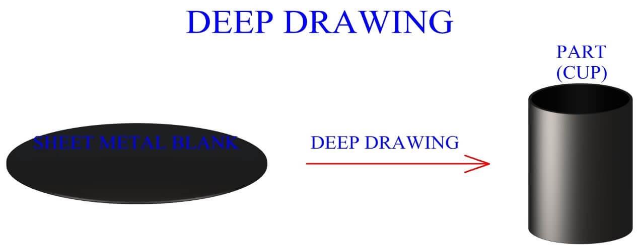sheet metal deep drawing to cup diagram